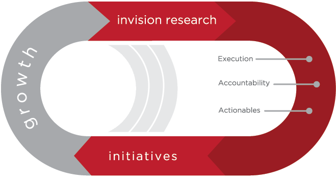 the Invision growth cycle